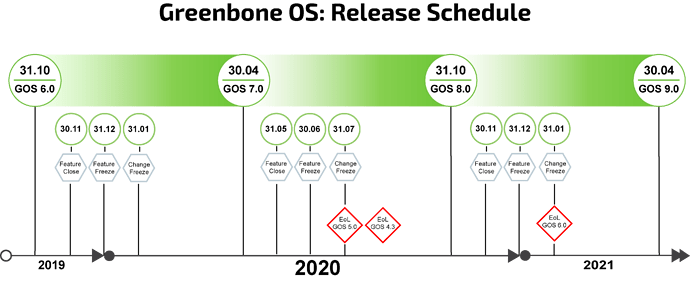 Time_Based_Release_2020