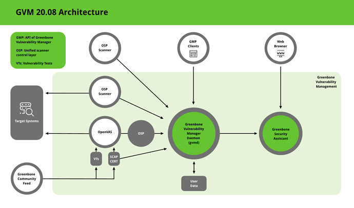 Overview of GOS 20.08 Greenbone Vulnerability Management
