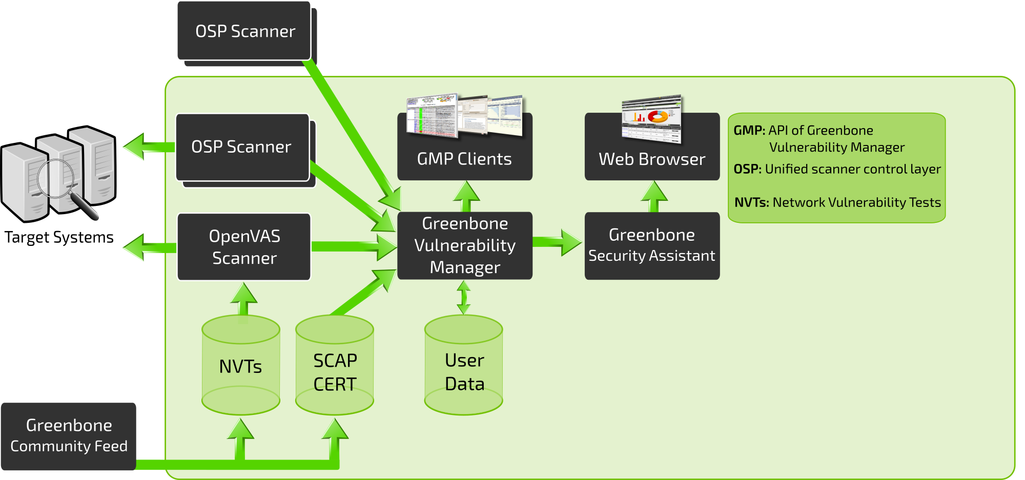About GVM Architecture - Greenbone Source Edition (GSE